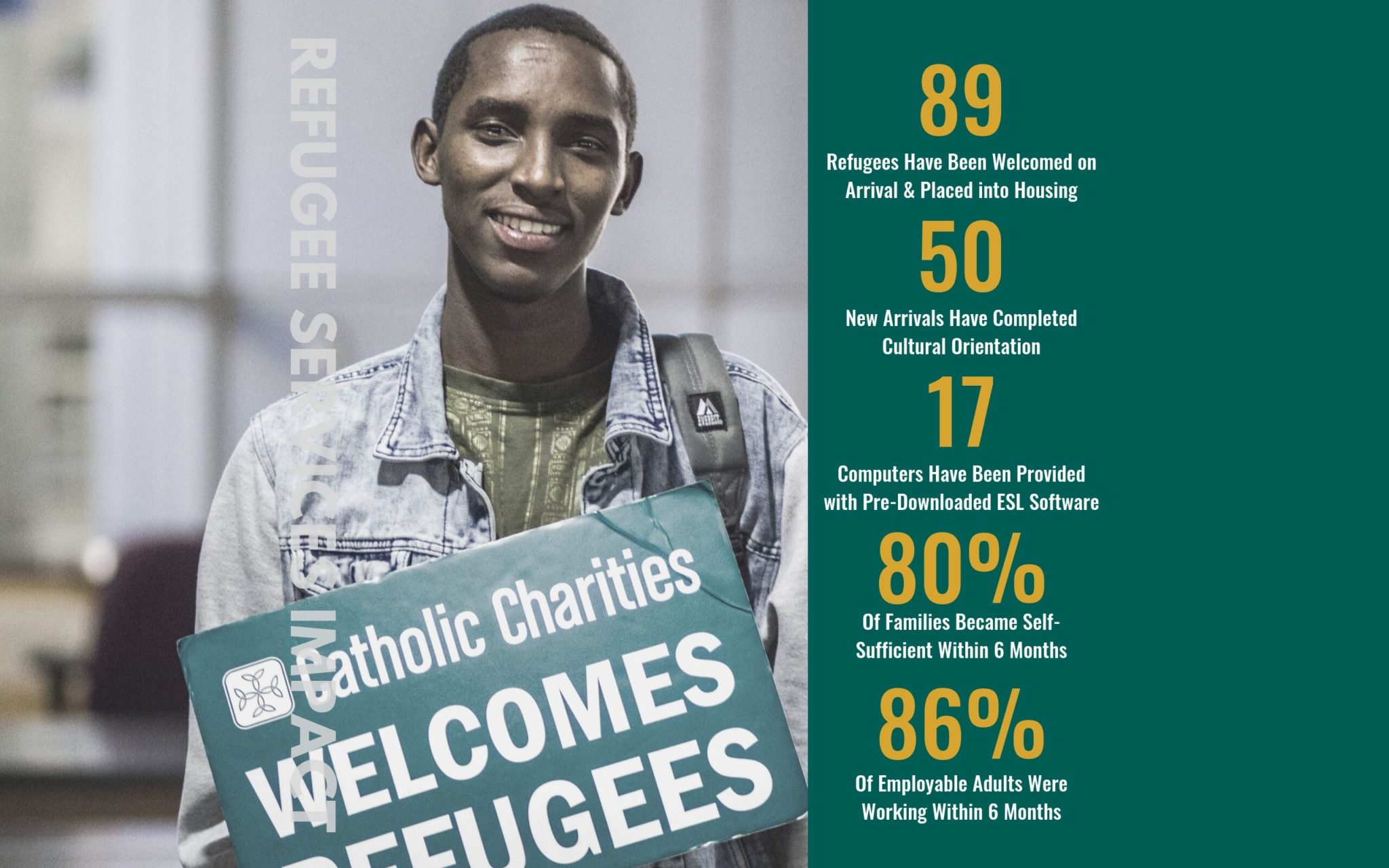 89 refugees have been welcomed on arrival and placed into housing; 50 new arrivals have completed cultural orientation; 17 computers have been provided with pre-downloaded ESL software; 80% of families became self sufficient within 6 months; 86% of employable adults were working within 6 months